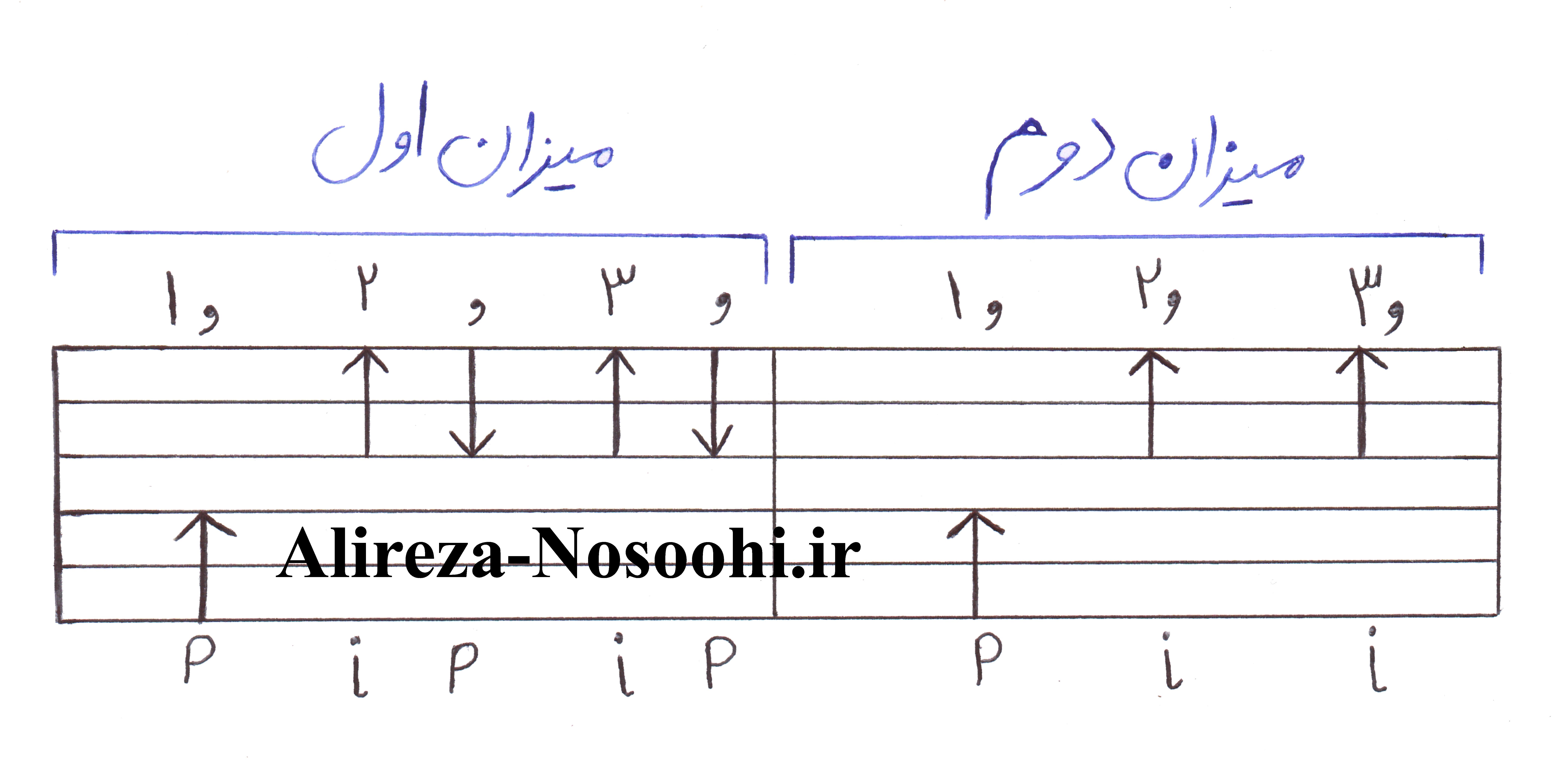 ریتم 6/8 گیتار پاپ