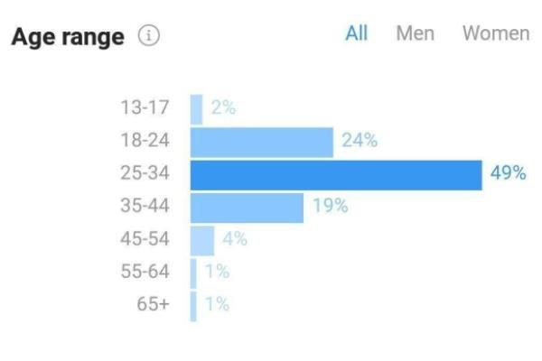بیشتر کاربران اینستاگرام ۲۵ تا ۳۴ سال سن دارند