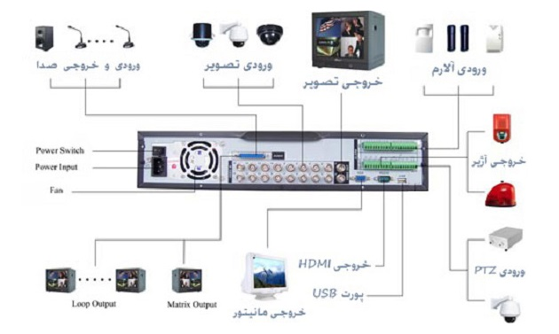 پورت های ورودی و خروجی دستگاه دی وی آر