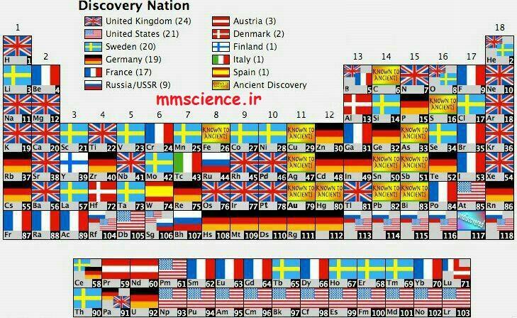 کدام کشور ها عناصر را کشف کرده اند