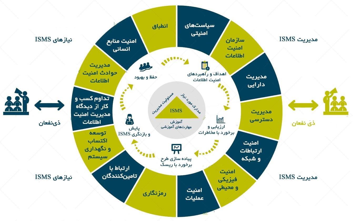 مدیریت امنیت اطلاعات (ISMS)