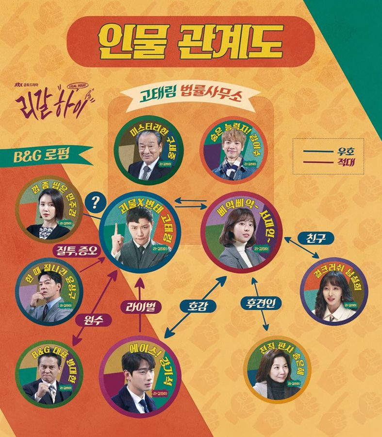 [تصویر:  787px_Legal_High_JTBC_Chart.jpg]