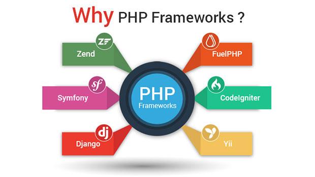 طراحی صفحات وب | فریم ورک های PHP | ایجاد صفحات وب