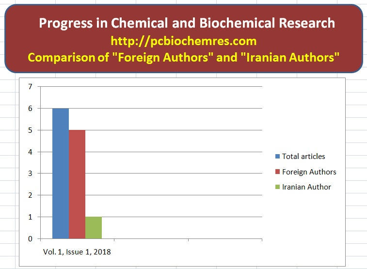 http://s8.picofile.com/file/8352428884/Comparison_of_Foreign_Authors_and_Iranian_Authors_Vol_1_Issue_1_2018_.jpg