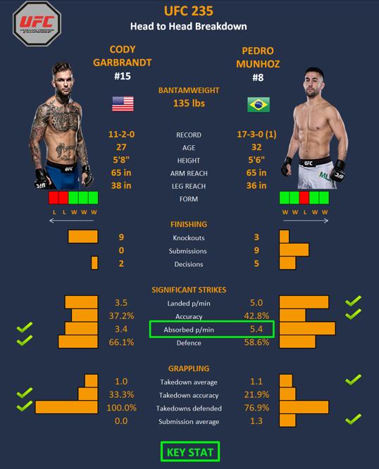پیش نمایش و معرفی : UFC 235: Jones vs. Smith+در نظر سنجی شرکت کنید