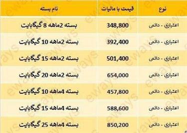 بسته های اینترنتی جدید ایرانسل