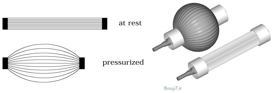 دانلود پروژه بررسی سیستم های پنوماتیکی پاورپوینت ppt ، دانلود رایگان پروژه سمینار ، سیستم های بادی ، جک های پنوماتیکی ، اصول کار سیستم های پنوماتیکی ،