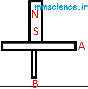 تعیین جنس مغناطیسی اجسام