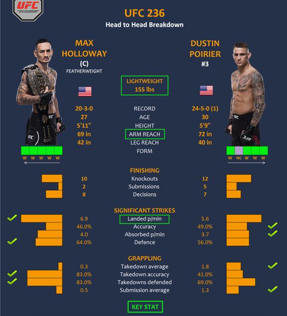 پیش نمایش و معرفی :  UFC 236: Holloway vs. Poirier 2+نظر سنجی
