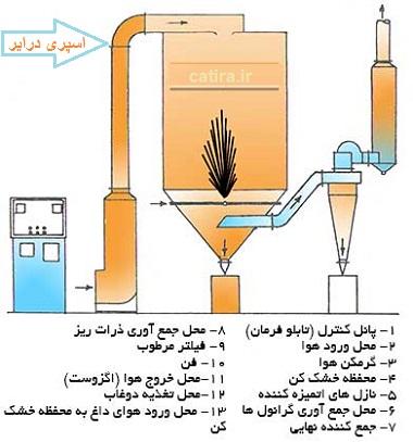 کاربرد اسپری درایر در خشک کردن عصاره های گیاهان دارویی