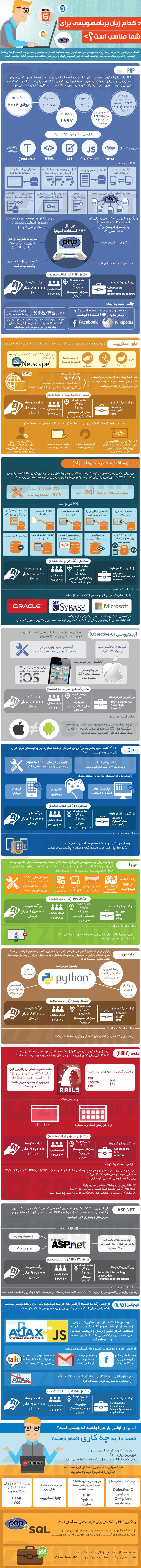 چه زبان برنامه نویسی برای شما مناسب است؟ 1