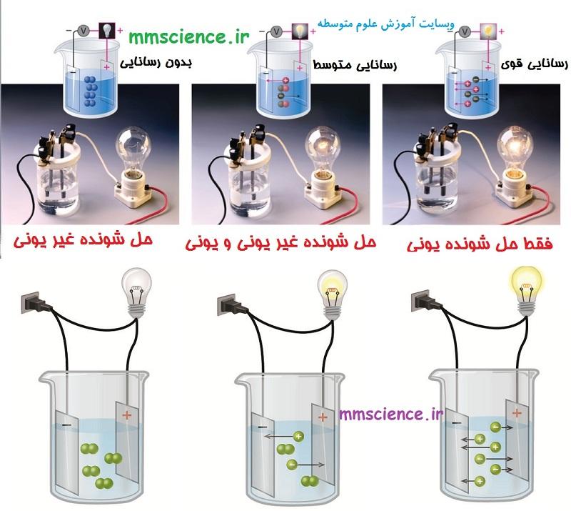 آزمایش مشاهده رسانایی انواع محلول ها