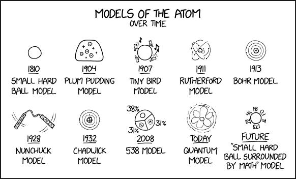 مدل های اتم