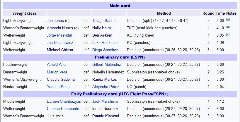 تاپیک  نتایج رویداد یو اف سی  239:  UFC 239 - Jones vs. Santos
