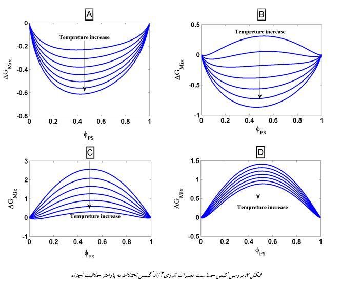 نمودار فازی آمیزه پلیمری پلی استایرن-پلی ایزوپرن