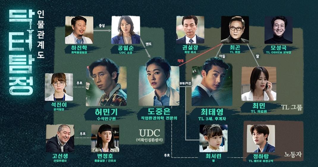 [تصویر:  Doctor_Detective_chart.jpg]