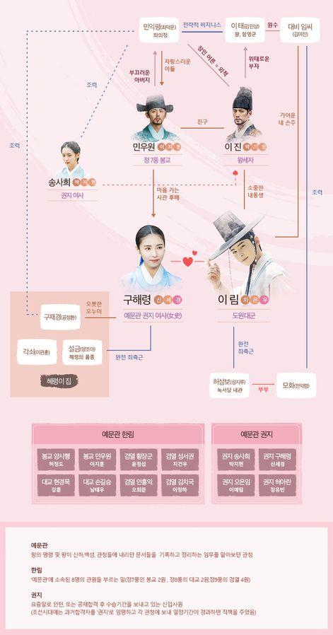 [تصویر:  471px_Rookie_Historian_Goo_Hae_Ryung_chart.jpg]