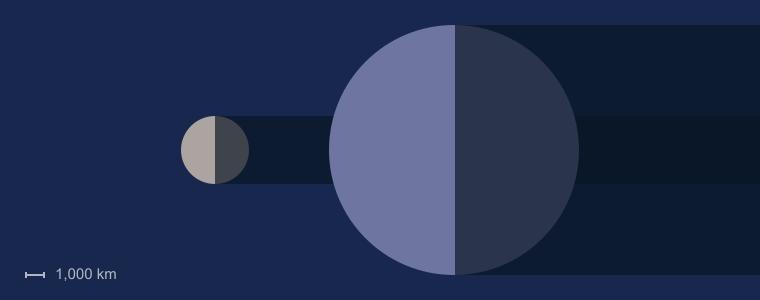 نسبت زمین به ماه